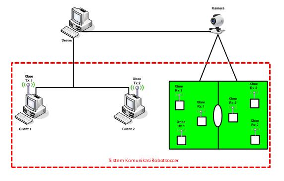 Sistem komunikasi robotsoccer melysasparingga06 jadi data dari komputer client dikirim ke robot menggunakan komunikasi nirkabel wireless communication berikut adalah cakupan dari sistem komunikasi ccuart Gallery