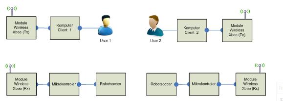 Sistem komunikasi robotsoccer melysasparingga06 berikut adalah blok diagram robotsoccer advertisements ccuart Gallery